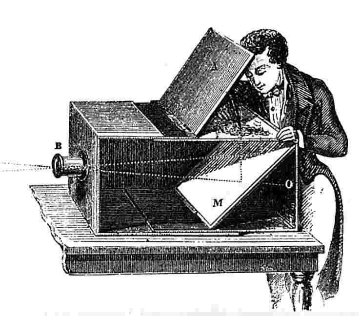 Drawing of Camera Obscura Box from the 18th century